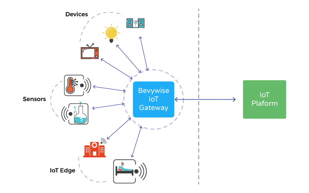 Bevywise IoT Gateway – Security, Bridging & more