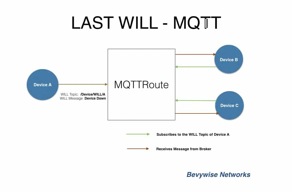 Effective use of MQTT Last WILL Messages