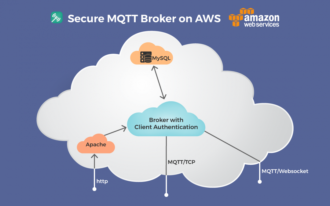 Secure MQTT Broker on AWS