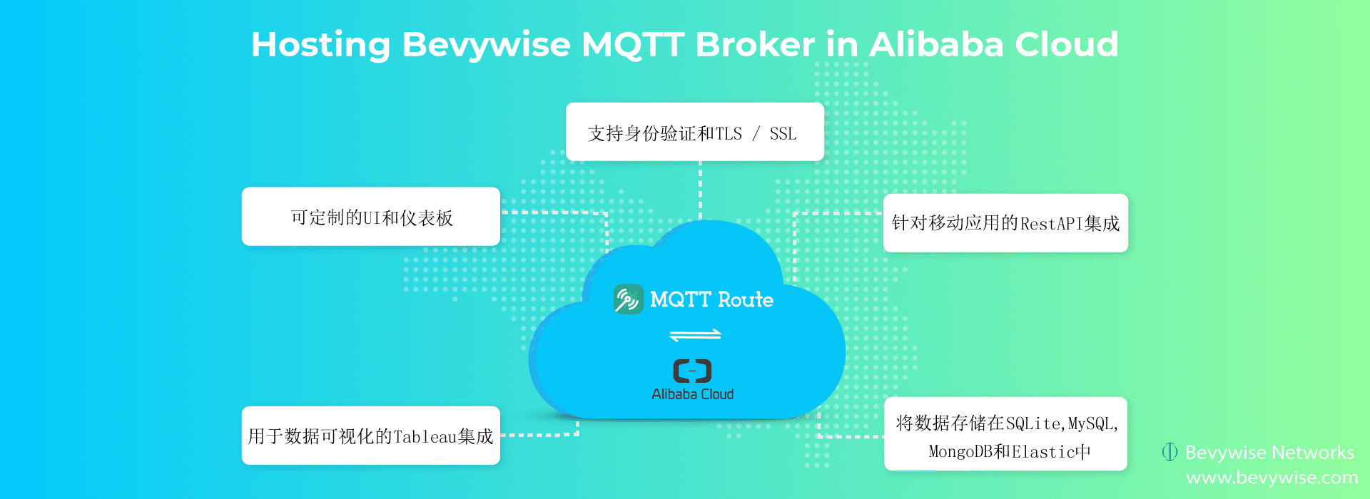 MQTT Broker in Alibaba Cloud - secure hosting - Bevywise Networks