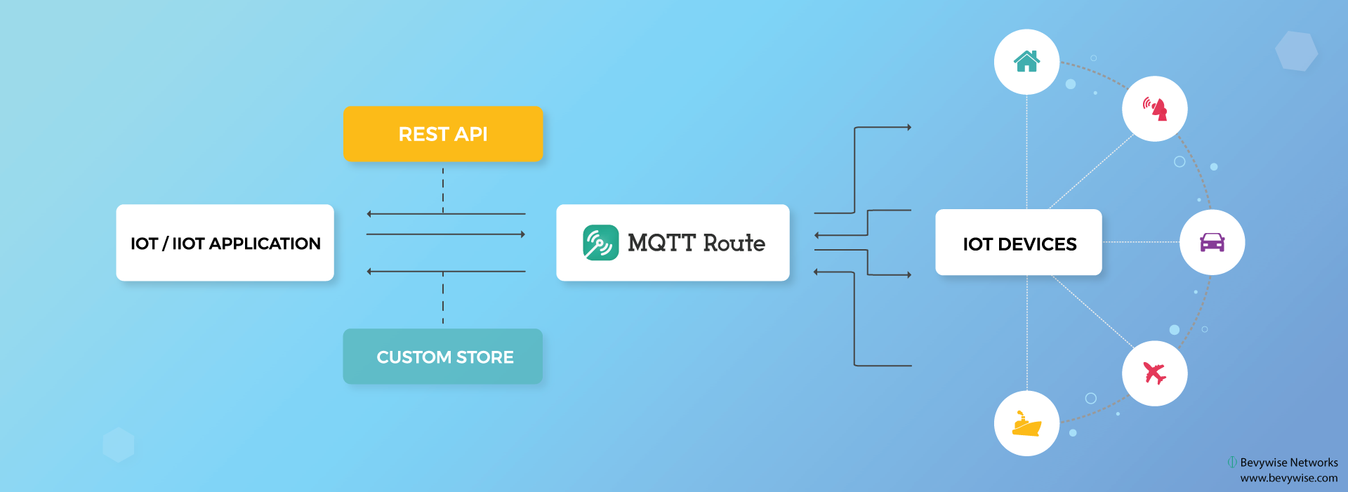 MQTT Broker Integration with any application using REST API