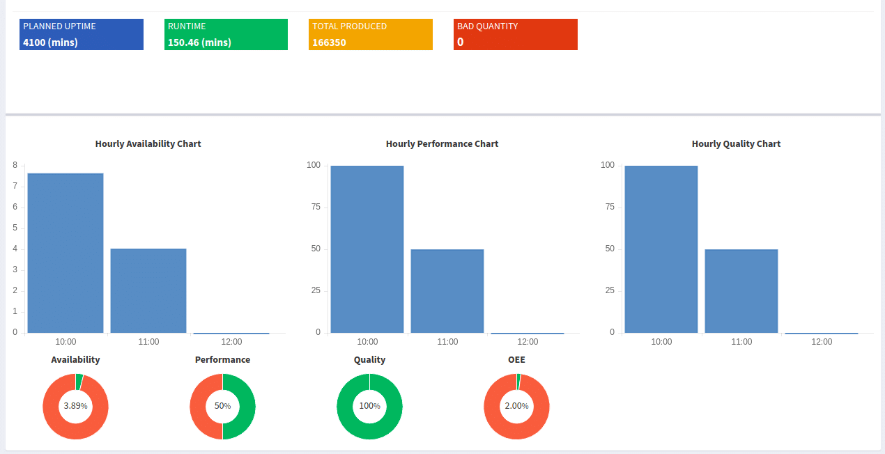 visualizing-overall-performance