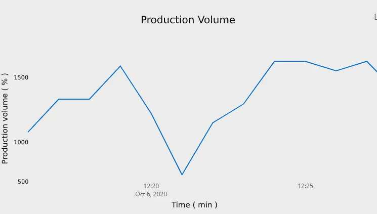 Production Volume