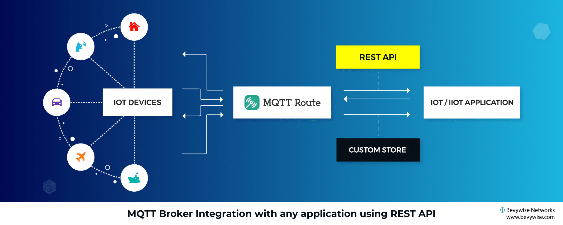 MQTT Broker integration using REST API